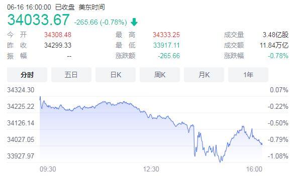 美联储暗示提前加息,中国股市会是全球资本的避险港湾吗?
